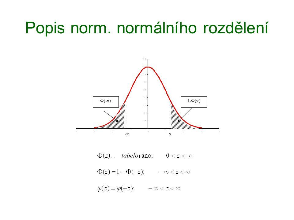 Popis norm. normálního rozdělení