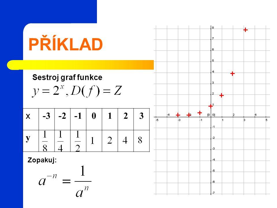 PŘÍKLAD Sestroj graf funkce x -3 -2 -1 1 2 3 y Zopakuj: