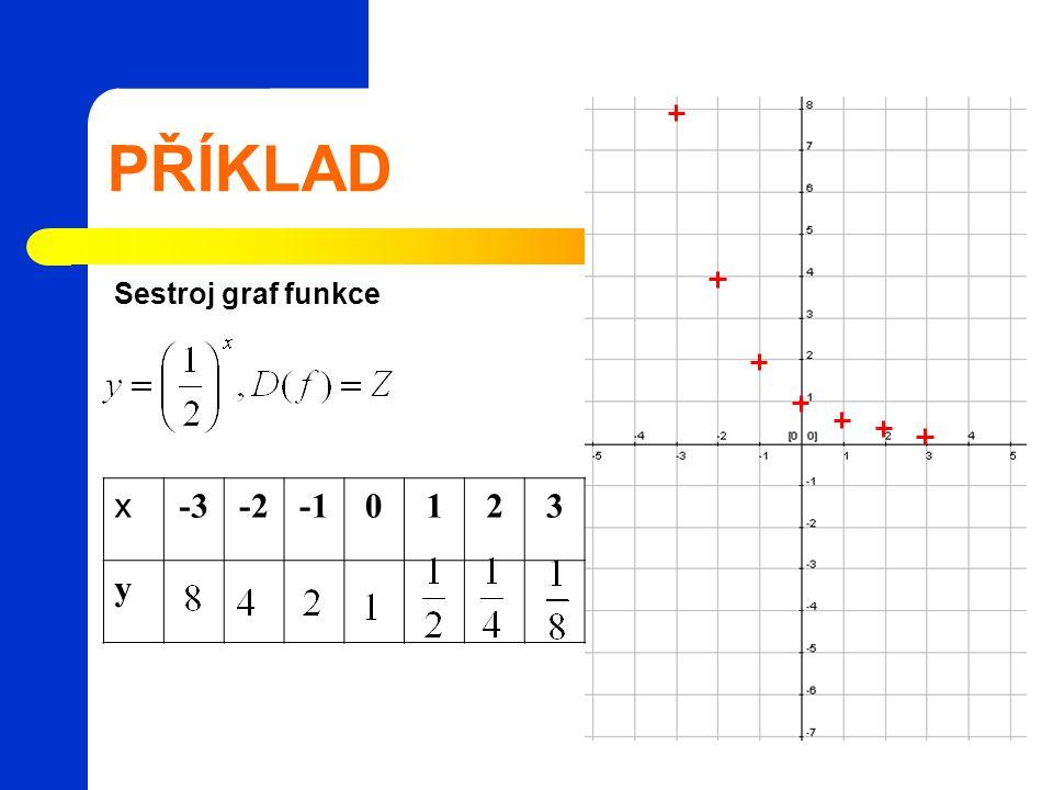 PŘÍKLAD Sestroj graf funkce x -3 -2 -1 1 2 3 y