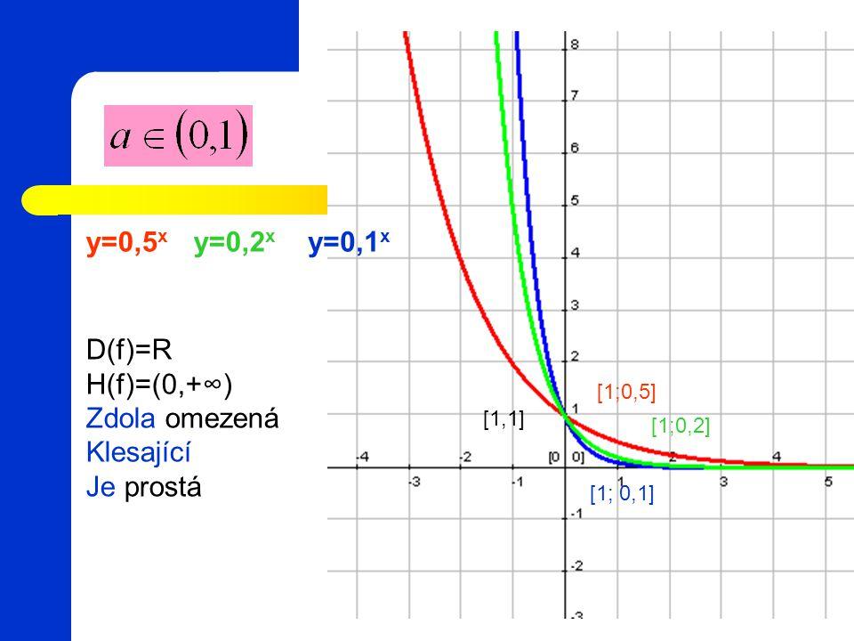 y=0,5x y=0,2x y=0,1x D(f)=R H(f)=(0,+∞) Zdola omezená Klesající