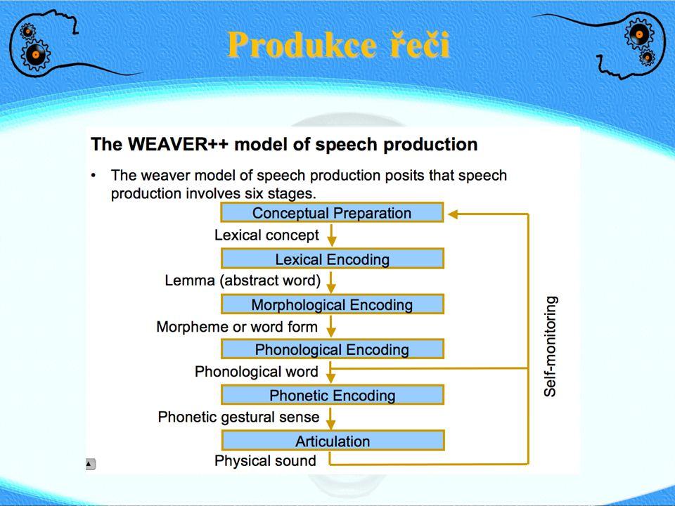 Produkce řeči http://www.nici.ru.nl/~ardiroel/weaver++.htm 33