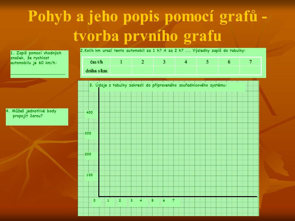 Pohyb a jeho popis pomocí grafů - tvorba prvního grafu