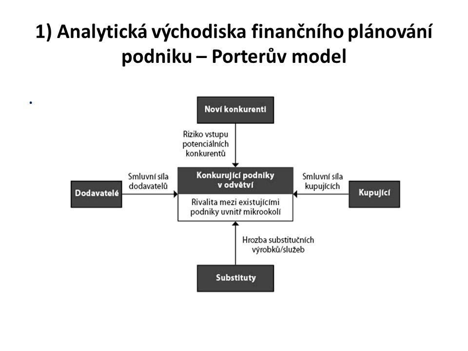 1) Analytická východiska finančního plánování podniku – Porterův model