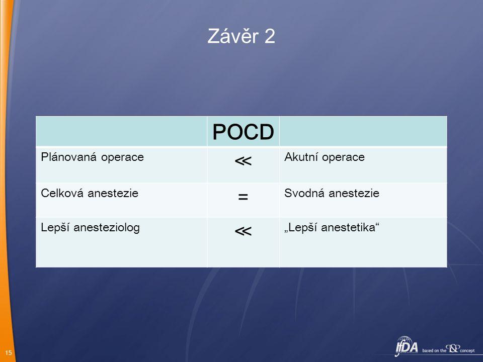 POCD Závěr 2 ≪ = Plánovaná operace Akutní operace Celková anestezie