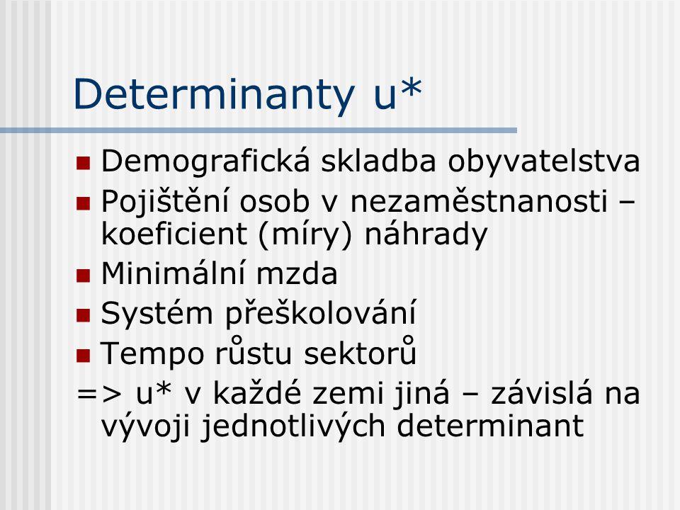 Determinanty u* Demografická skladba obyvatelstva