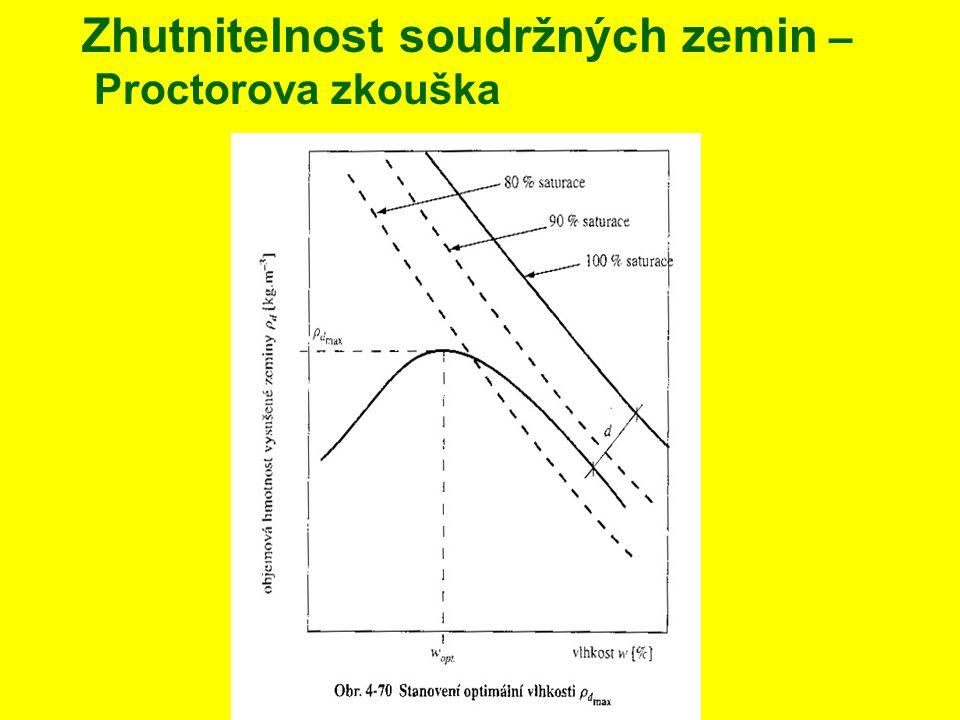 Zhutnitelnost soudržných zemin – Proctorova zkouška