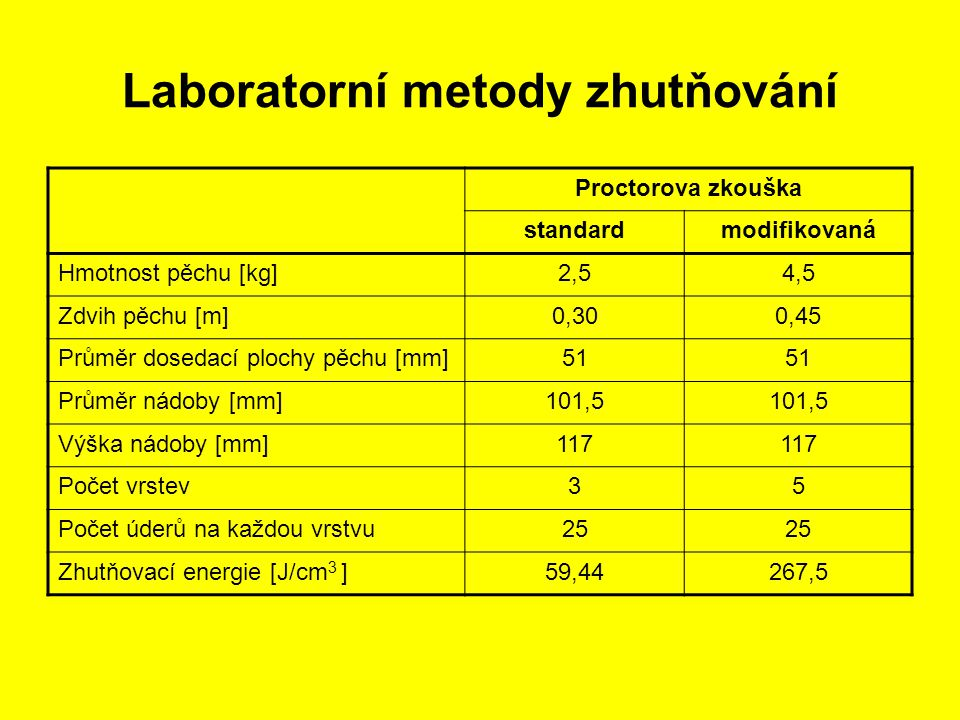 Laboratorní metody zhutňování
