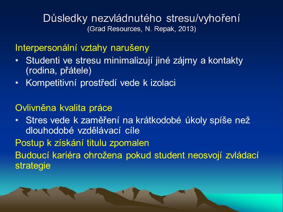 Důsledky nezvládnutého stresu/vyhoření (Grad Resources, N. Repak, 2013)