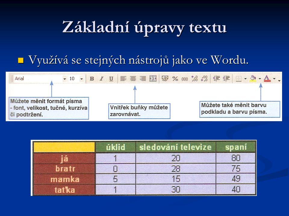 Základní úpravy textu Využívá se stejných nástrojů jako ve Wordu.