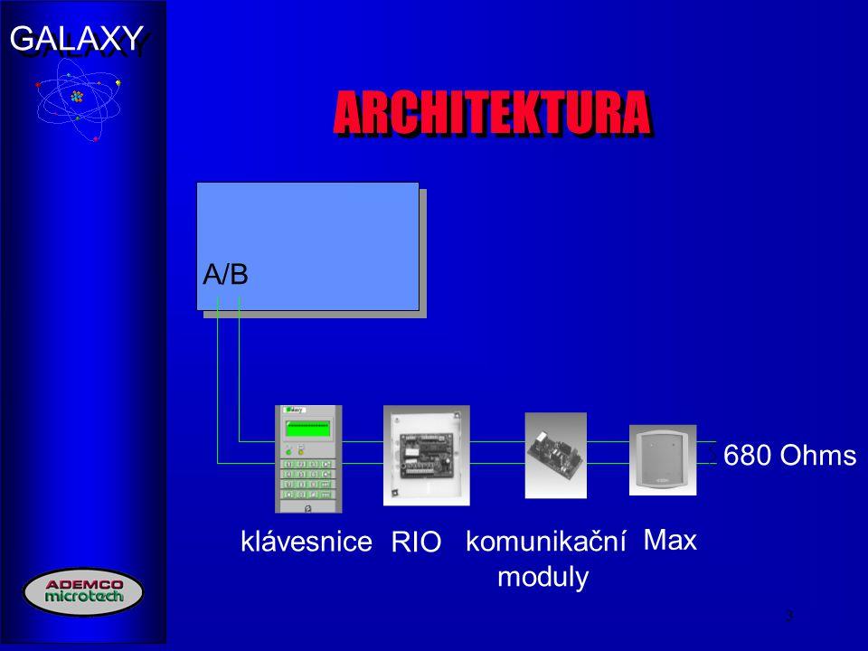 ARCHITEKTURA A/B 680 Ohms klávesnice RIO komunikační moduly Max