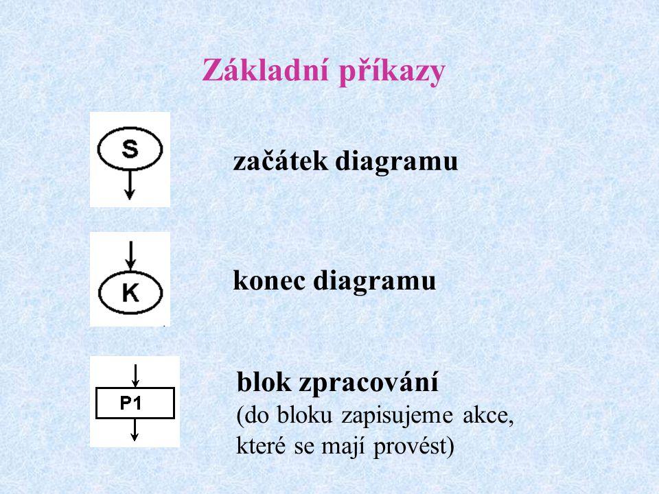 Základní příkazy začátek diagramu konec diagramu