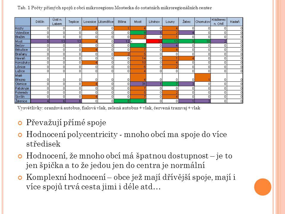 Hodnocení polycentricity - mnoho obcí ma spoje do více středisek