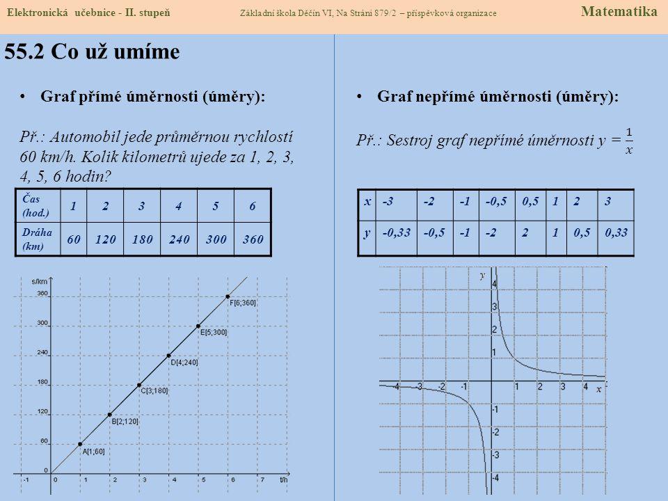 55.2 Co už umíme Graf přímé úměrnosti (úměry):