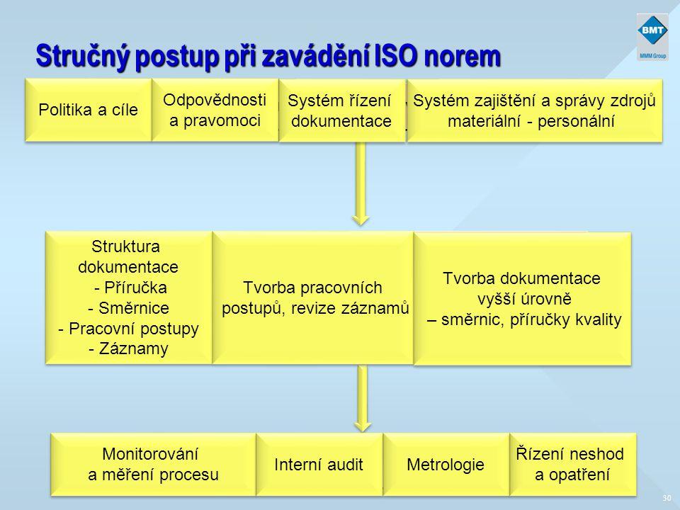 Stručný postup při zavádění ISO norem