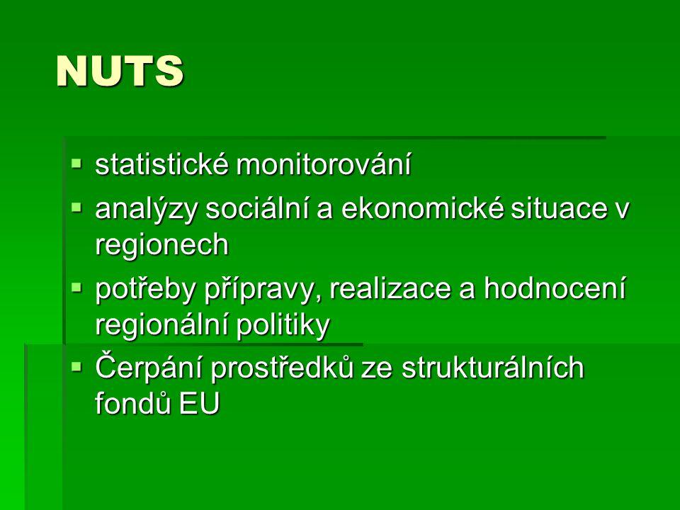 NUTS statistické monitorování