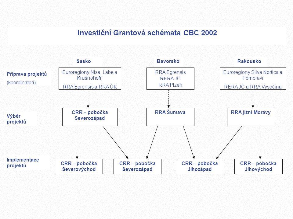 Investiční Grantová schémata CBC 2002