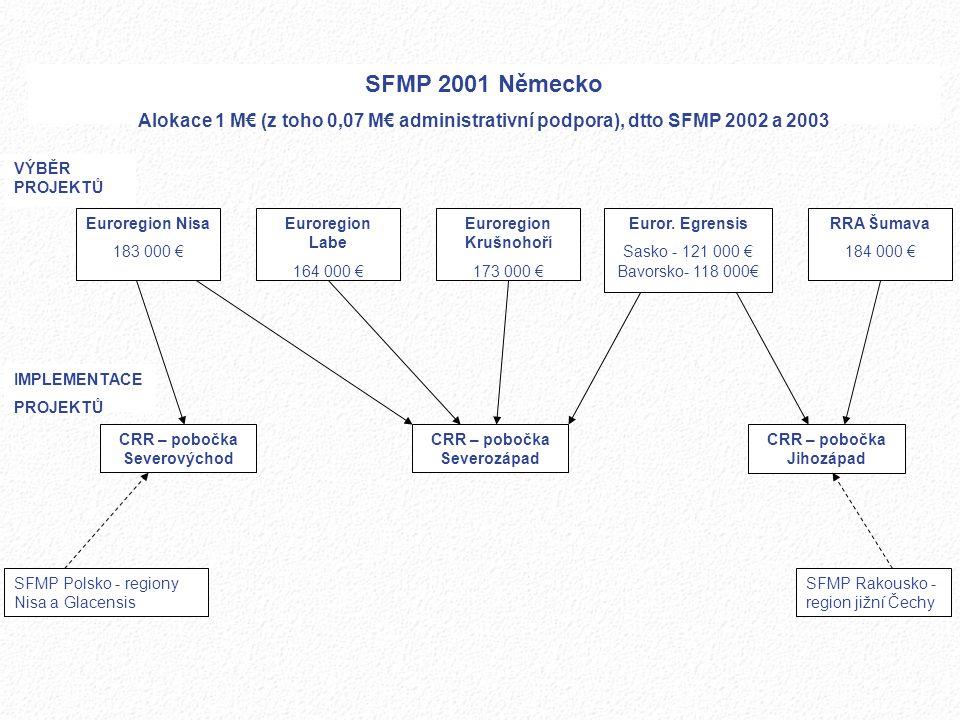 Euroregion Nisa 183 000 € SFMP 2001 Německo. Alokace 1 M€ (z toho 0,07 M€ administrativní podpora), dtto SFMP 2002 a 2003.