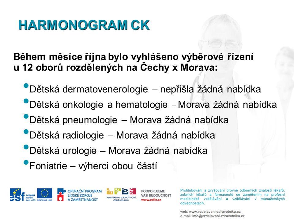 HARMONOGRAM CK Během měsíce října bylo vyhlášeno výběrové řízení u 12 oborů rozdělených na Čechy x Morava: