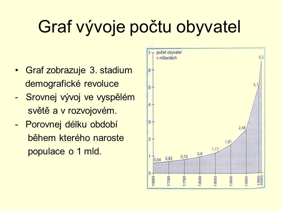 Graf vývoje počtu obyvatel