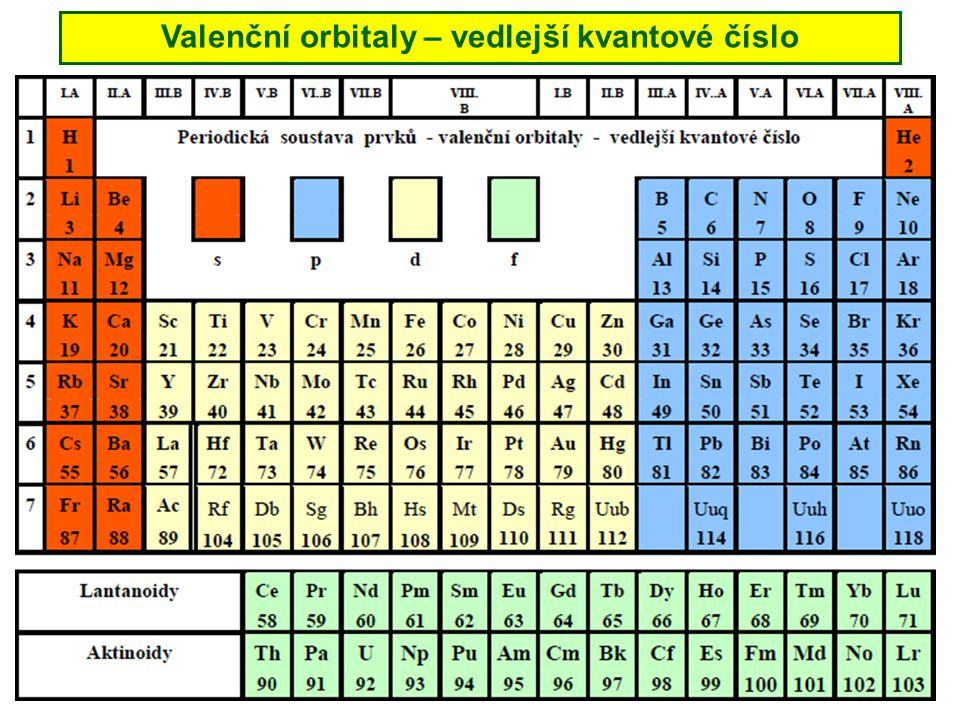 Valenční orbitaly – vedlejší kvantové číslo