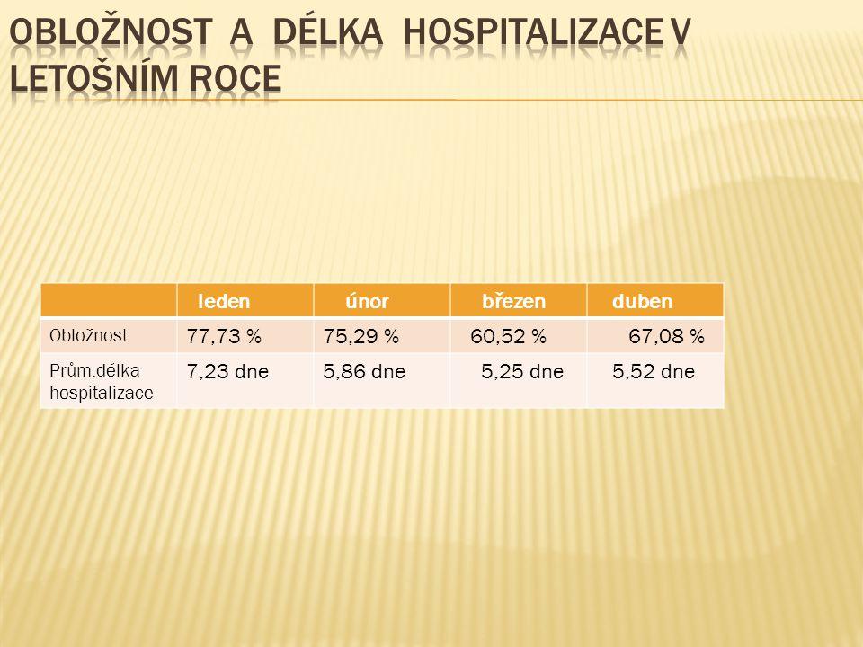 Obložnost a délka hospitalizace v letošním roce