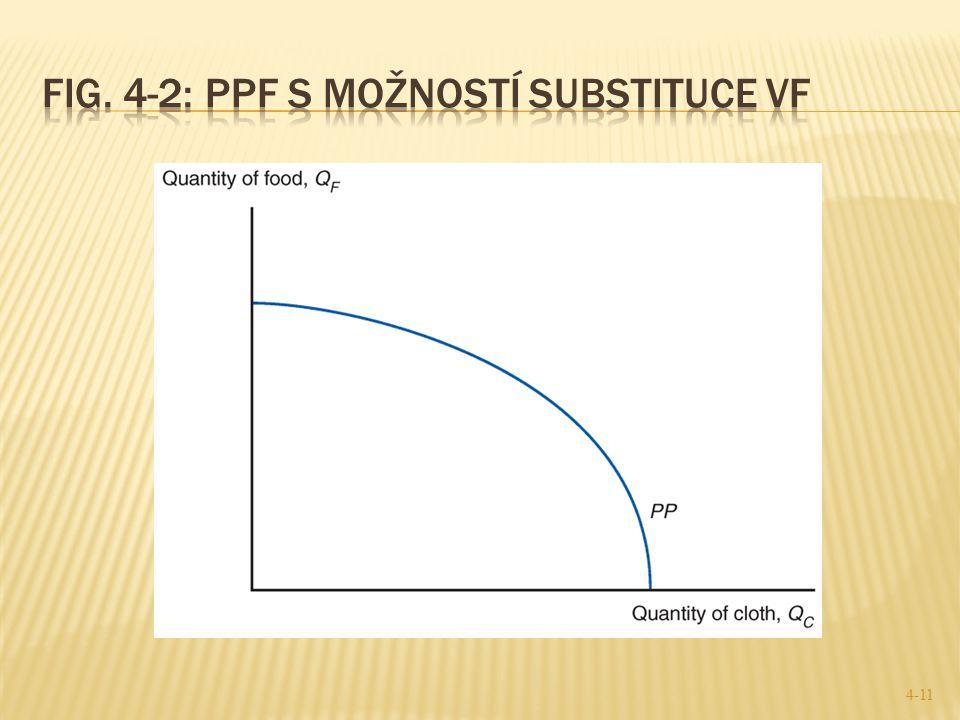 Fig. 4-2: PPF s možností substituce VF