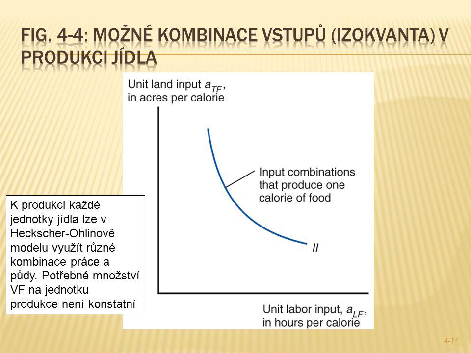 Fig. 4-4: možné kombinace vstupů (izokvanta) v produkci jídla