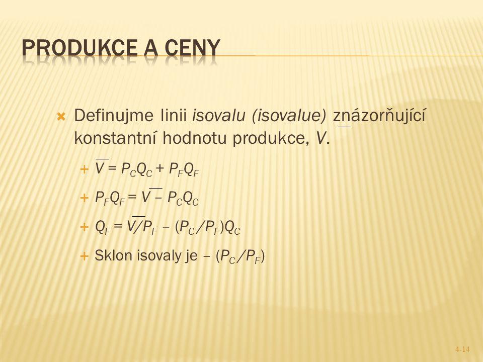 Produkce a ceny Definujme linii isovalu (isovalue) znázorňující konstantní hodnotu produkce, V. V = PCQC + PFQF.