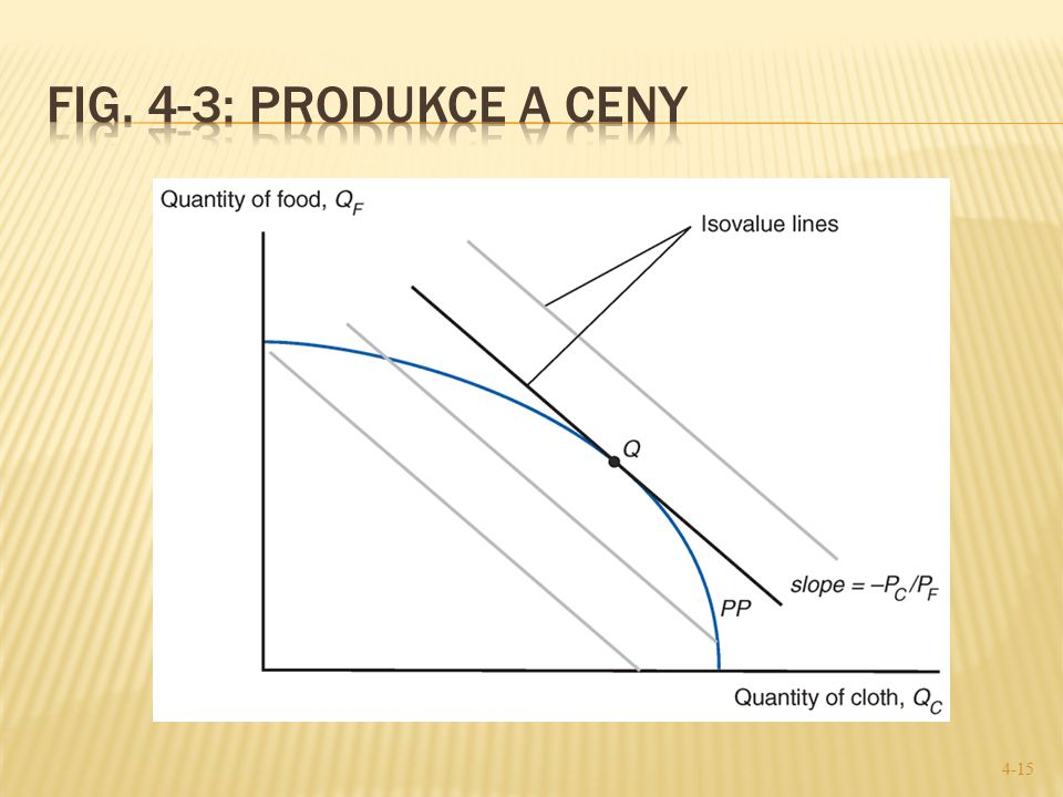 Fig. 4-3: Produkce a ceny