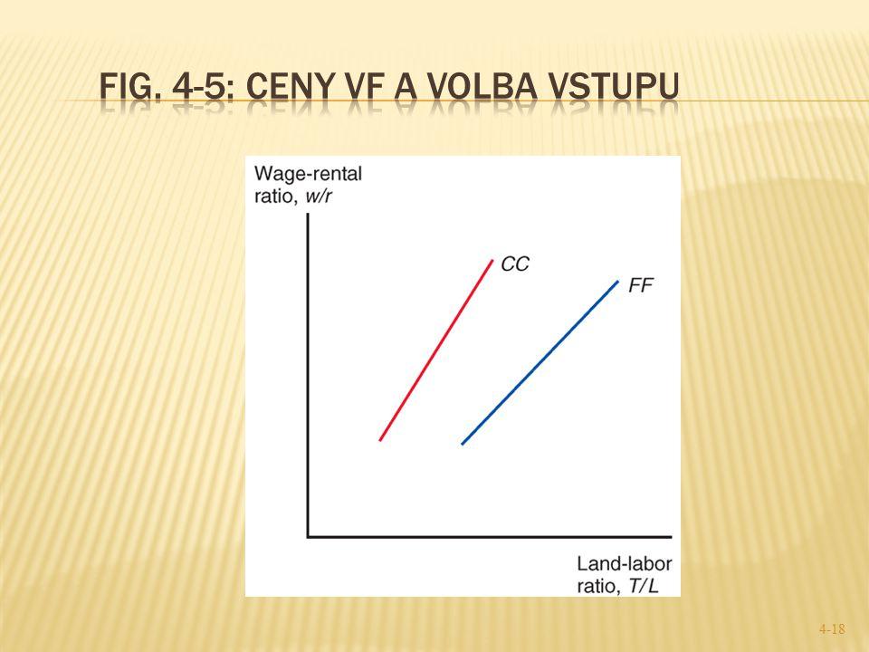 Fig. 4-5: Ceny VF a volba vstupu