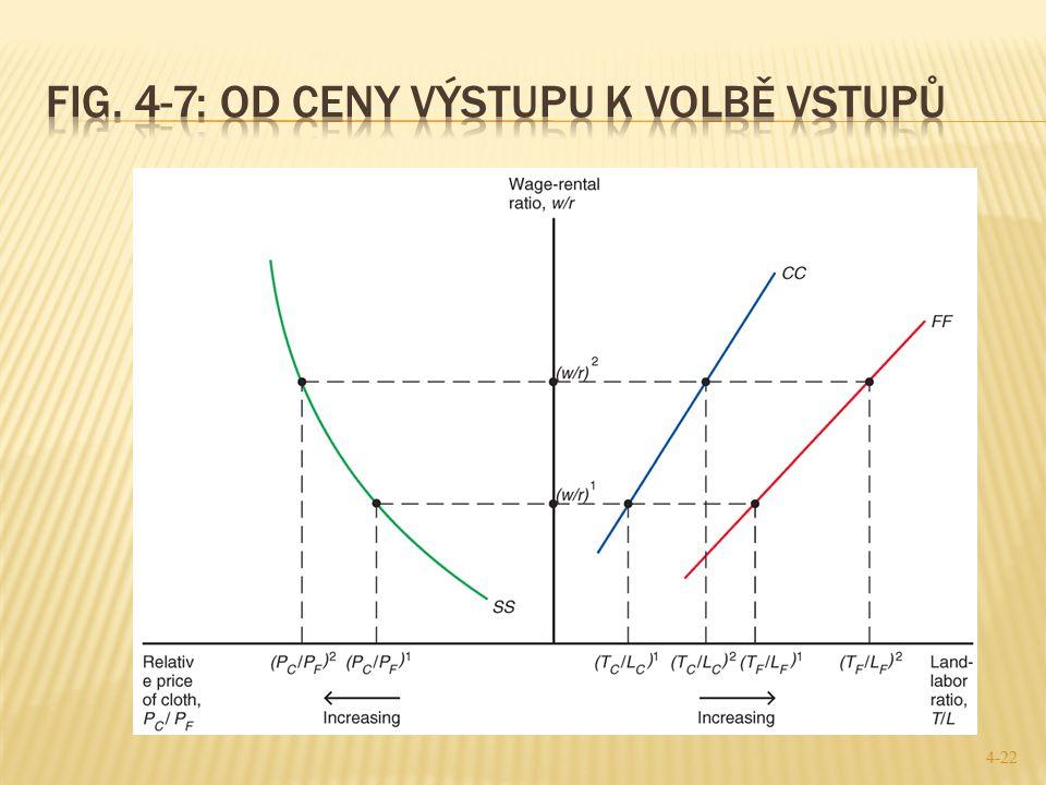 Fig. 4-7: Od ceny výstupu k volbě vstupů