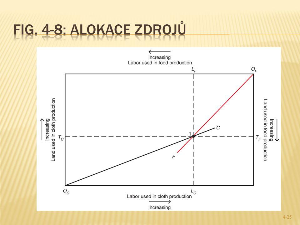 Fig. 4-8: Alokace zdrojů