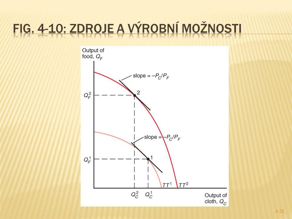 Fig. 4-10: Zdroje a výrobní možnosti