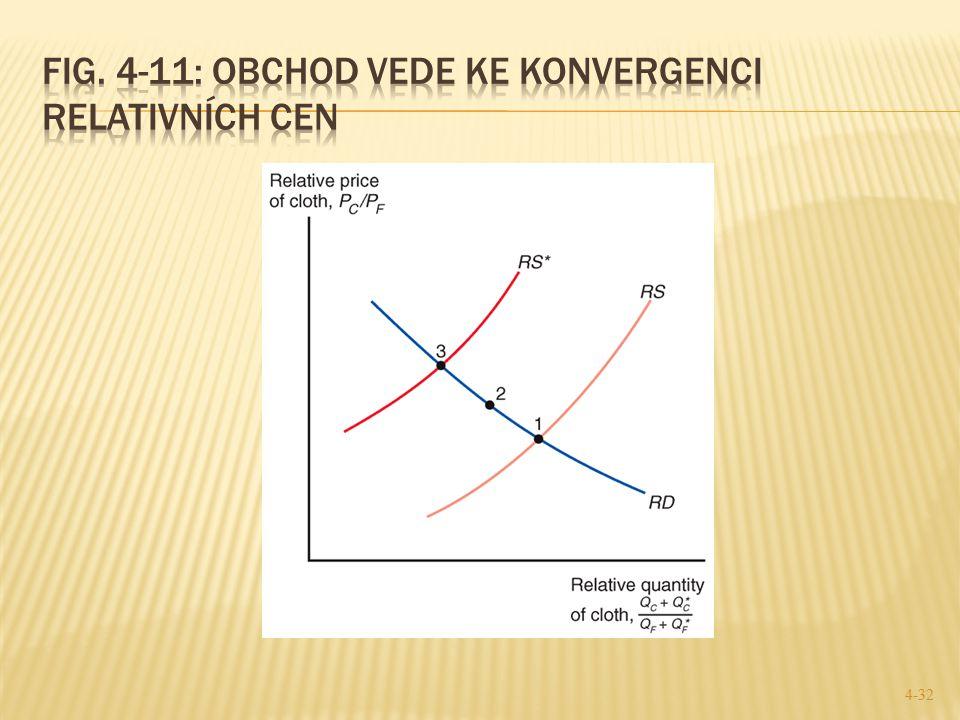 Fig. 4-11: Obchod vede ke konvergenci relativních cen