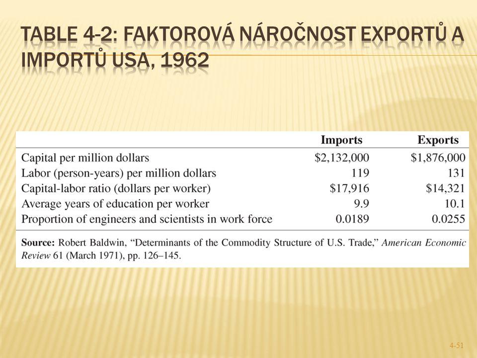 Table 4-2: Faktorová náročnost exportů a importů USA, 1962