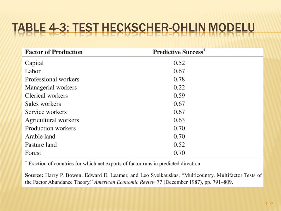 Table 4-3: Test Heckscher-Ohlin Modelu