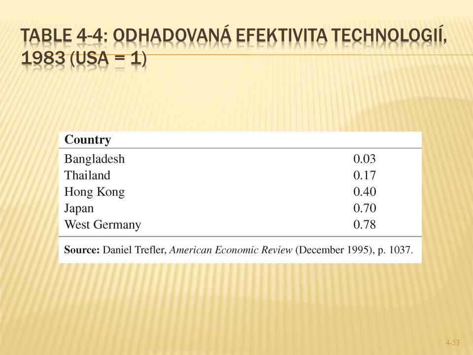 Table 4-4: Odhadovaná efektivita technologií, 1983 (USA = 1)