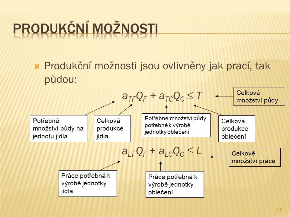 Produkční možnosti Produkční možnosti jsou ovlivněny jak prací, tak půdou: aTFQF + aTCQC ≤ T. aLFQF + aLCQC ≤ L.