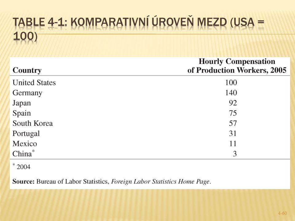 Table 4-1: komparativní úroveň mezd (USA = 100)