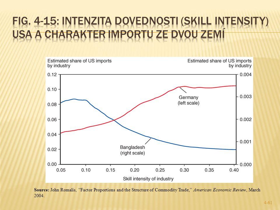 Fig. 4-15: Intenzita dovednosti (skill intensity) USA a charakter importu ze dvou zemí
