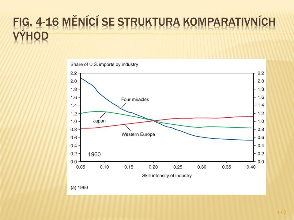 Fig. 4-16 Měnící se struktura komparativních výhod