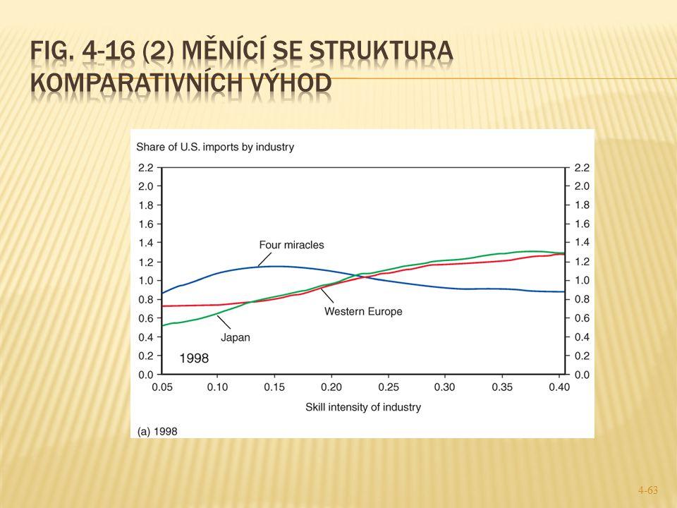 Fig. 4-16 (2) Měnící se struktura komparativních výhod