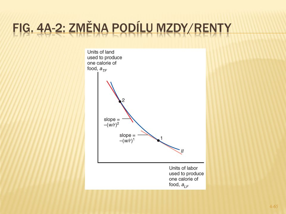 Fig. 4A-2: Změna podílu mzdy/renty