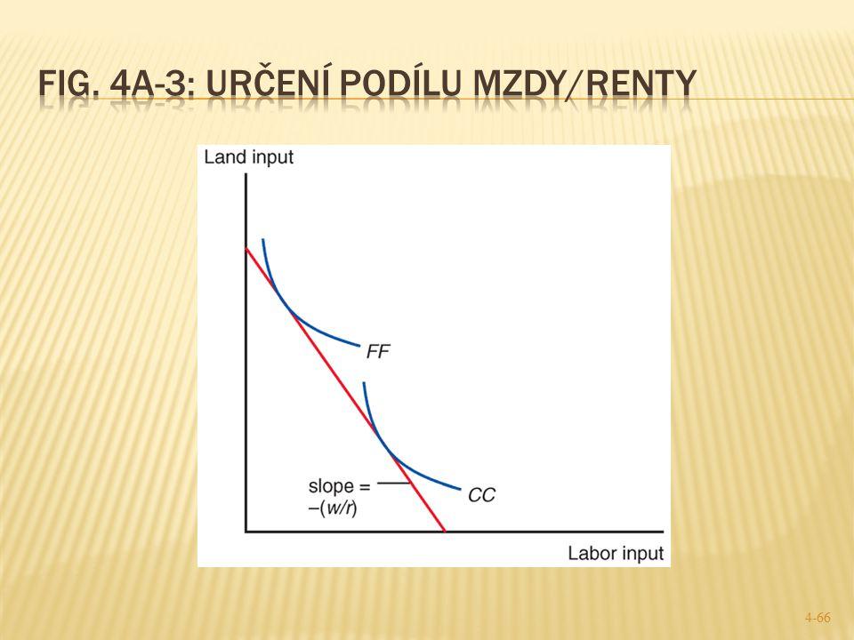 Fig. 4A-3: určení podílu mzdy/renty