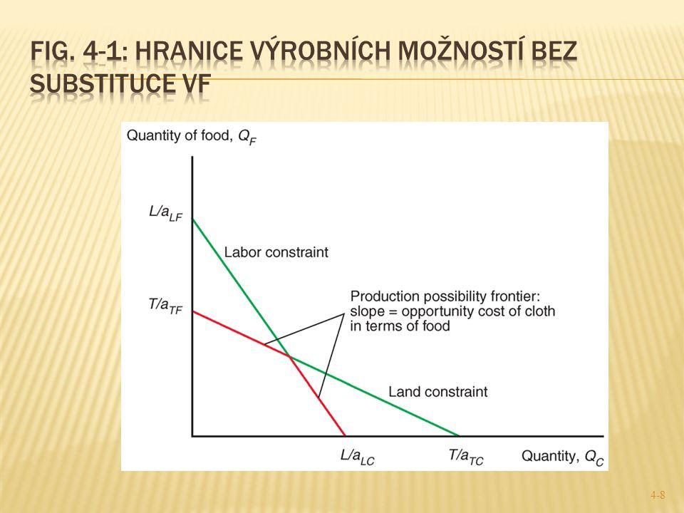 Fig. 4-1: Hranice výrobních možností bez substituce VF