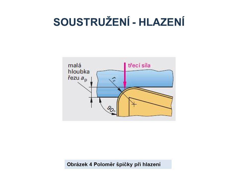 Soustružení - hlazení Obrázek 4 Poloměr špičky při hlazení