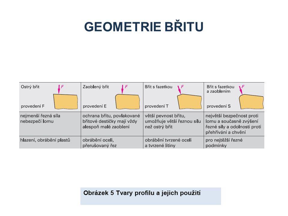 Geometrie břitu Obrázek 5 Tvary profilu a jejich použití