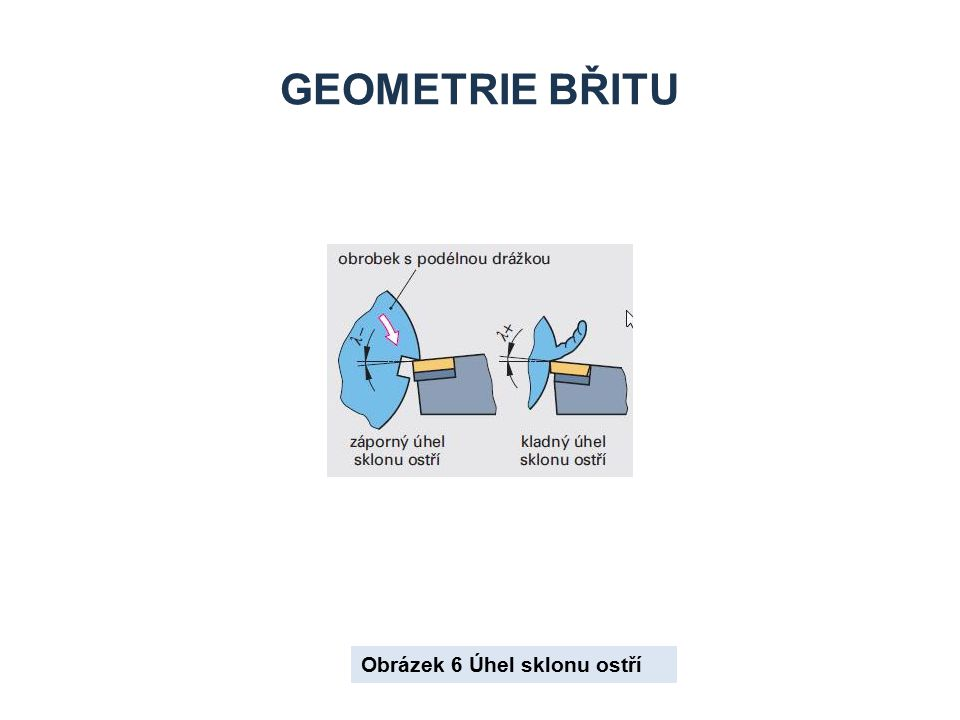 Geometrie břitu Obrázek 6 Úhel sklonu ostří