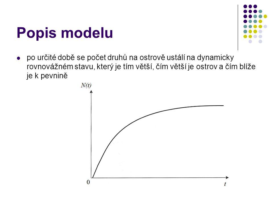 Popis modelu