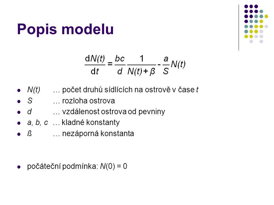 Popis modelu N(t) … počet druhů sídlících na ostrově v čase t
